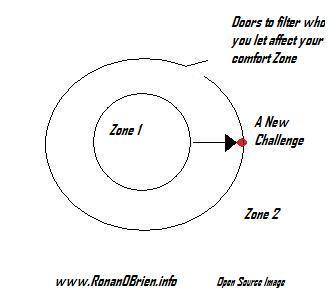 Zone of Comfort